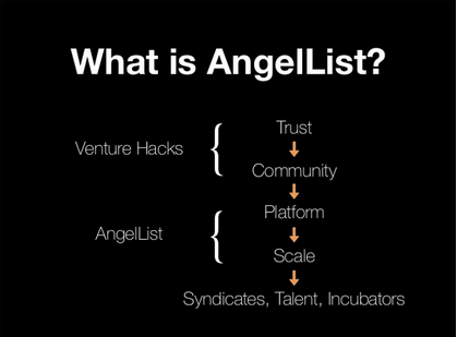What is AngelList?