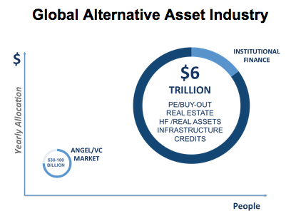 Global asset Industry