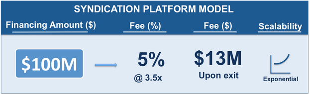 Syndication Platform Model