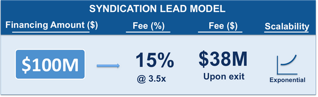 Syndication Lead Model