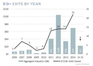 1B Exit Chart