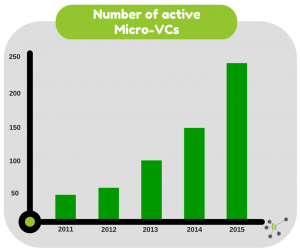 Number of active Micro-VCs
