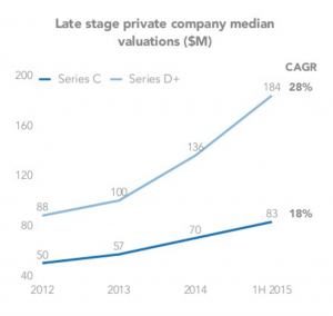 late stage private company median valuation