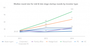 Median round size for mid & late stage startup rounds by investor type