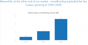 Global Equity crowdfunding amount
